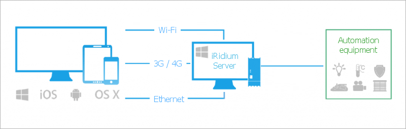 İridium server configuration
